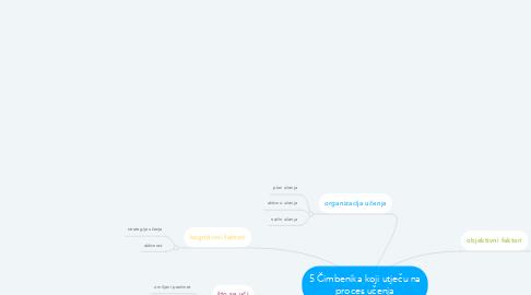Mind Map: 5 Čimbenika koji utječu na proces učenja