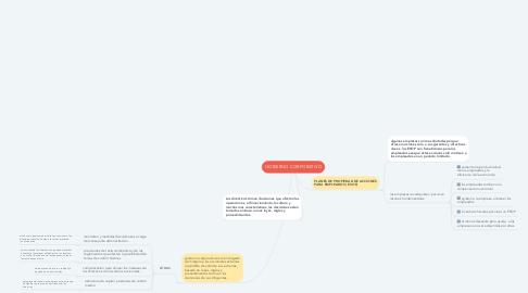 Mind Map: Clasificacion y caracteristicas de las cuentas de balance