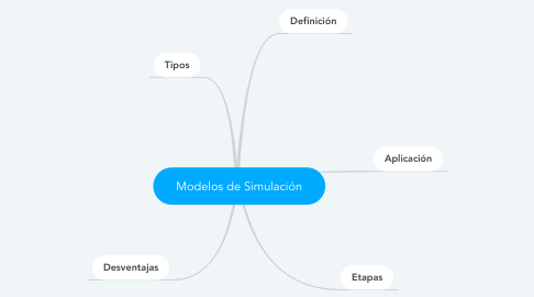 Mind Map: Modelos de Simulación