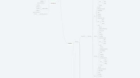 Mind Map: RH
