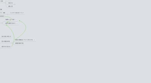 Mind Map: 新潟市へプレゼン
