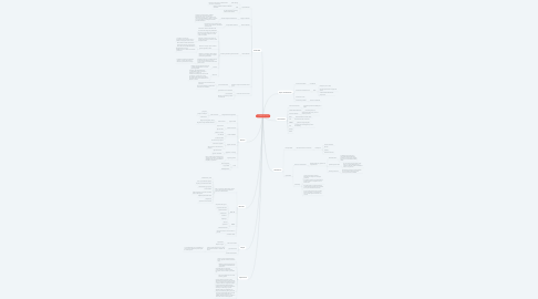 Mind Map: MINERIA DE DATOS
