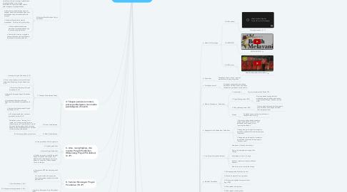 Mind Map: MATA PELATIHAN PROYEK PERUBAHAN  DIKLAT PIM III (47 JP)