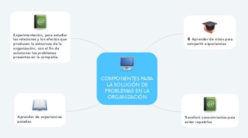 Mind Map: COMPONENTES PARA LA SOLUCIÓN DE PROBLEMAS EN LA ORGANIZACIÓN