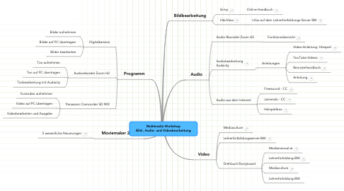 Mind Map: Multimedia Workshop Bild-, Audio- und Videobearbeitung