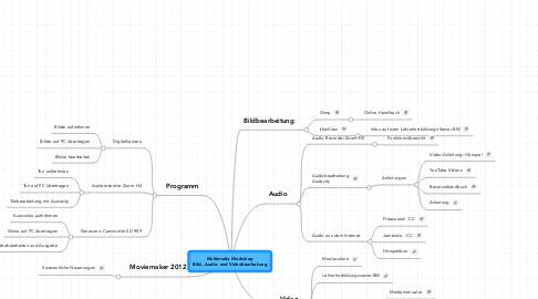 Mind Map: Multimedia Workshop Bild-, Audio- und Videobearbeitung