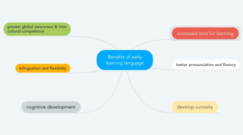 Mind Map: Benefits of early learning language