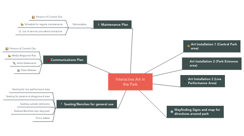 Mind Map: Interactive Art in the Park