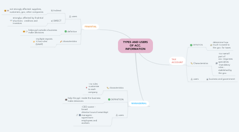 Mind Map: TYPES AND USERS OF ACC. INFORMATION