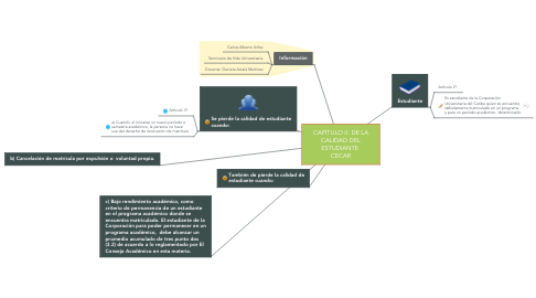 Mind Map: CAPÍTULO II: DE LA CALIDAD DEL ESTUDIANTE  CECAR