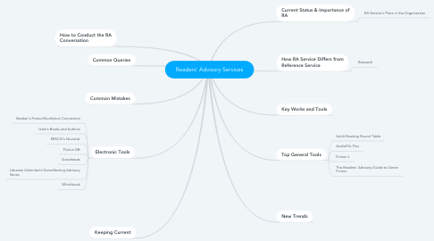 Mind Map: Readers' Advisory Services