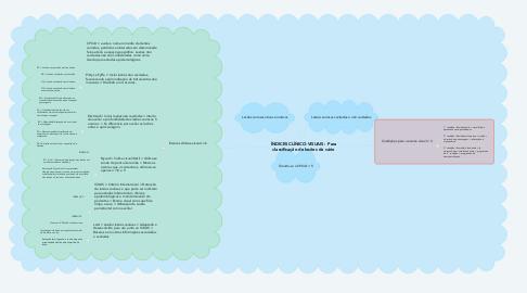 Mind Map: ÍNDICES CLÍNICO-VISUAIS:  Para classificação de lesões de cárie
