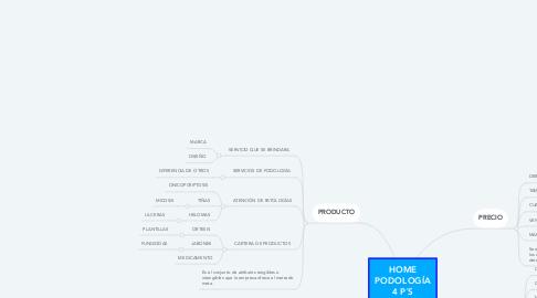 Mind Map: HOME PODOLOGÍA 4 P´S