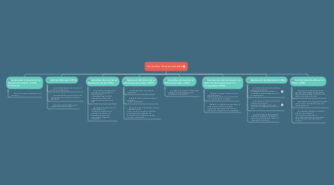 Mind Map: Acuerdos Internacionales