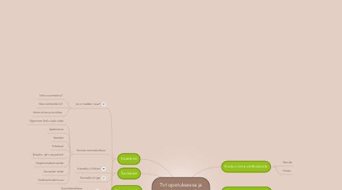 Mind Map: Tvt opetuksessa jaoppimisessa: parhaatkäytänteet
