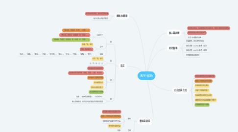 Mind Map: 春天/植物