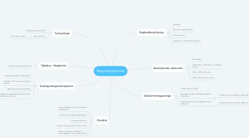 Mind Map: Rapportageformat