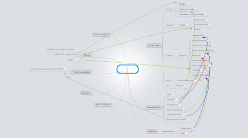 Mind Map: Stakeholders Healthy living
