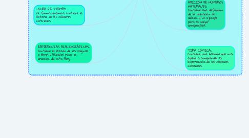 Mind Map: LOS NÚMEROS NATURALES