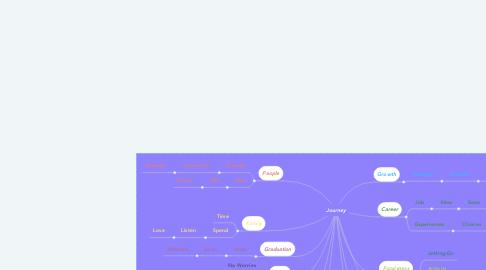 Mind Map: Journey