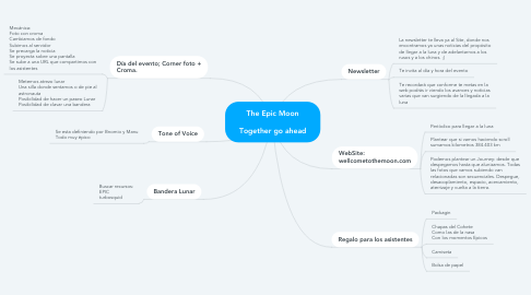 Mind Map: The Epic Moon  Together go ahead