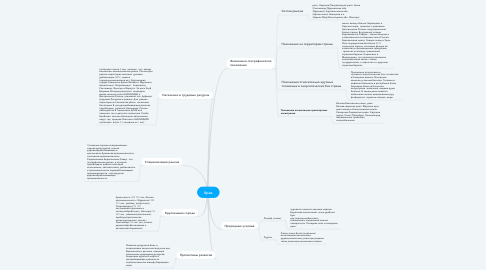 Mind Map: Урал