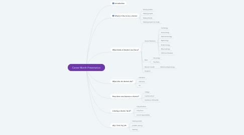 Mind Map: Career Month Presentation