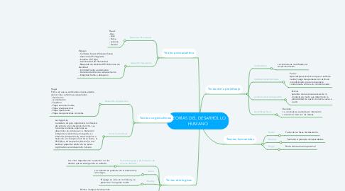 Mind Map: TEORÍAS DEL DESARROLLO HUMANO