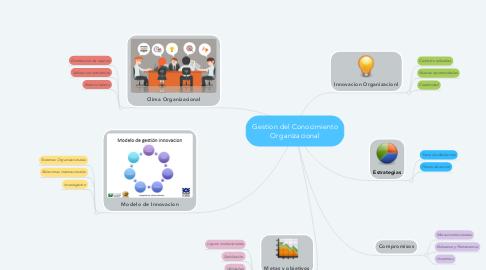 Mind Map: Gestion del Conocimiento Organizacional