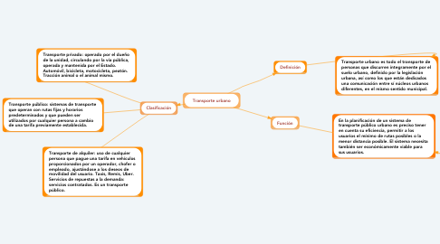 Mind Map: Transporte urbano