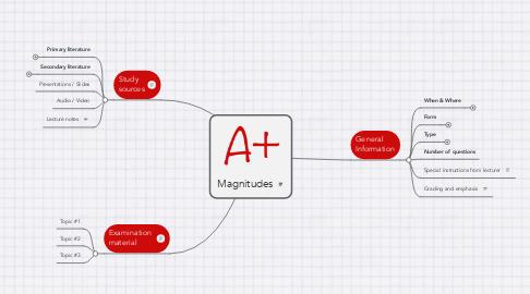 Mind Map: Magnitudes