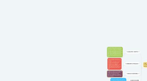 Mind Map: La Sociología :