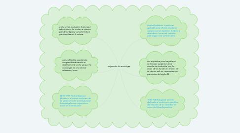 Mind Map: origen de la sociologia
