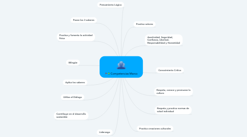 Mind Map: Competencias Marco