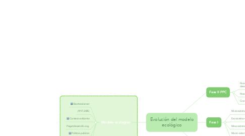 Mind Map: Evolución del modelo ecológico