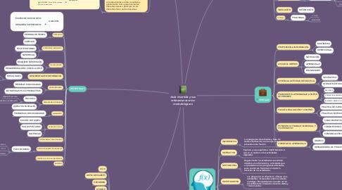 Mind Map: Aula invertida y sus referentes teorico- metodologicos