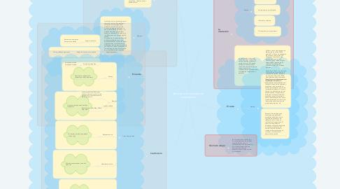Mind Map: Técnicas e intrumentos de investigación