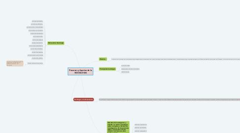 Mind Map: Procesos y Aportes de la SOCIOLOGIA