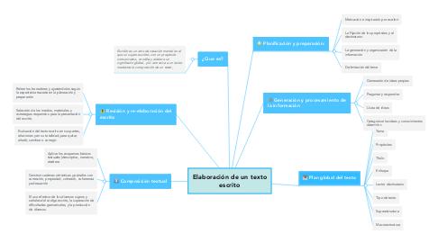 Mind Map: Elaboración de un texto escrito