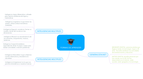 Mind Map: FORMAS DE APRENDER