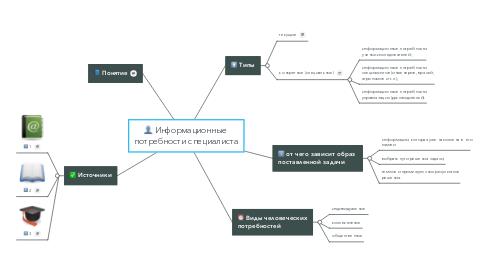 Mind Map: Информационные  потребности специалиста