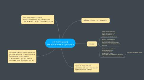 Mind Map: синтетические лекарственные средства