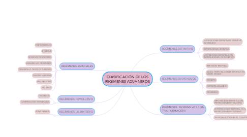 Mind Map: CLASIFICACIÓN DE LOS REGÍMENES ADUANEROS