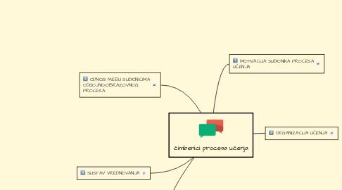 Mind Map: čimbenici procesa učenja