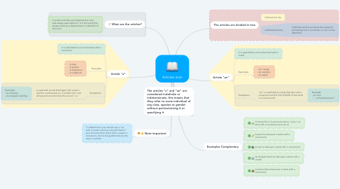Mind Map: Articles a/an