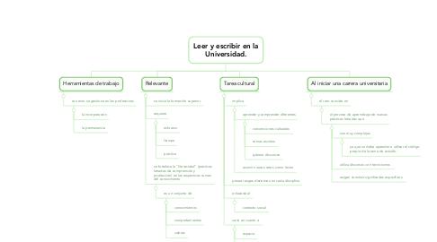 Mind Map: Leer y escribir en la Universidad.