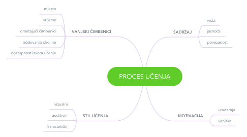 Mind Map: PROCES UČENJA