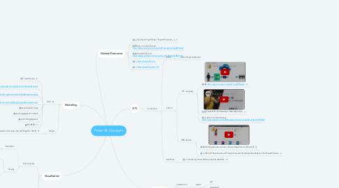 Mind Map: Power BI Concepts