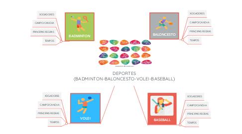Mind Map: DEPORTES (BADMINTON-BALONCESTO-VOLEI-BASEBALL)