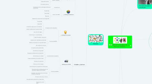 Mind Map: Gestión estratégica de los recursos humanos